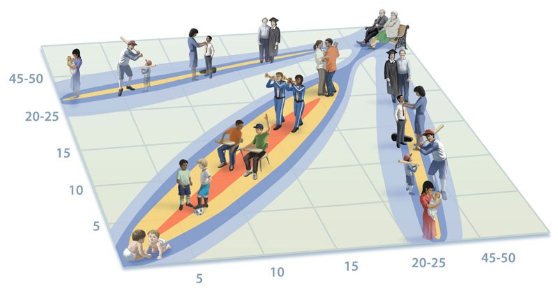 Illustration of age-specific patterns of contact based